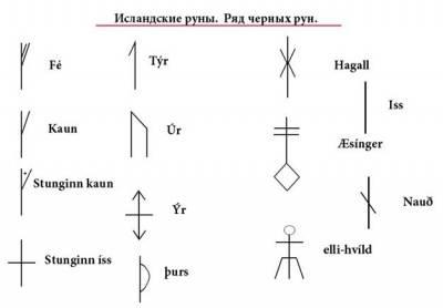 Все рунные знаки с 1-ого века н. э.(благодарность starfoks) 2483470
